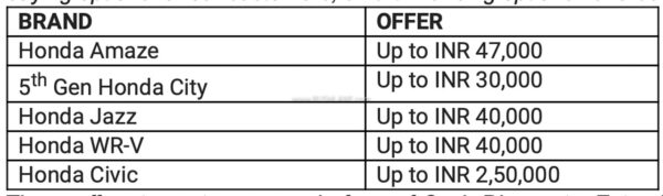 Honda Car Discounts Oct 2020