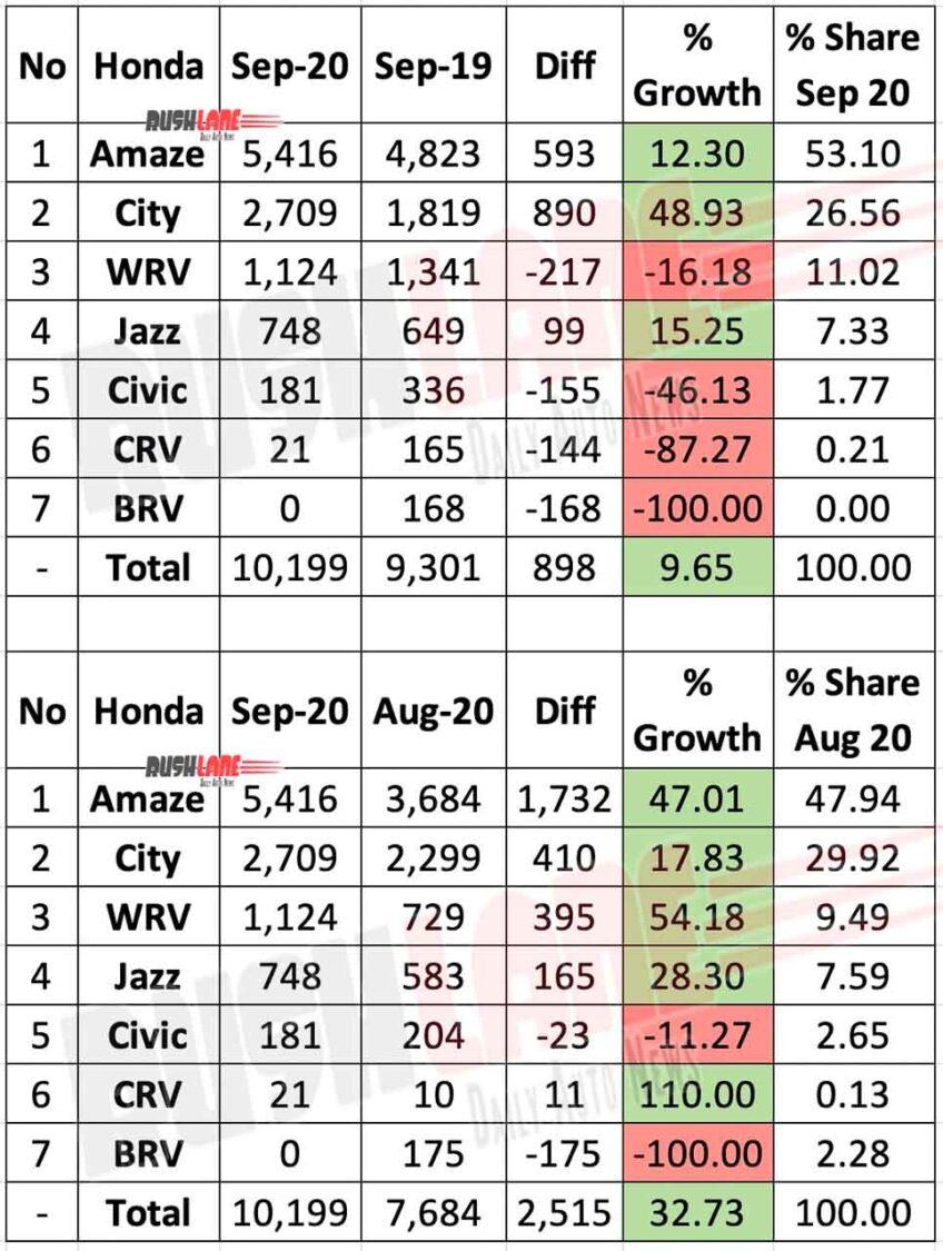 Honda Car Sales Sep 2020