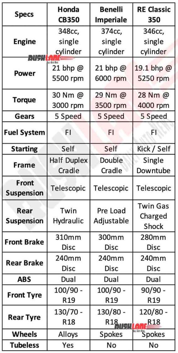 Honda CB350 vs Benelli Imperiale 400