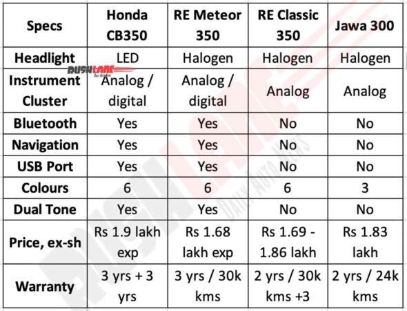 Honda CB350 vs Rivals - Features and Warranty