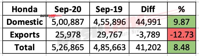 Honda Two Wheelers Sales Sep 2020