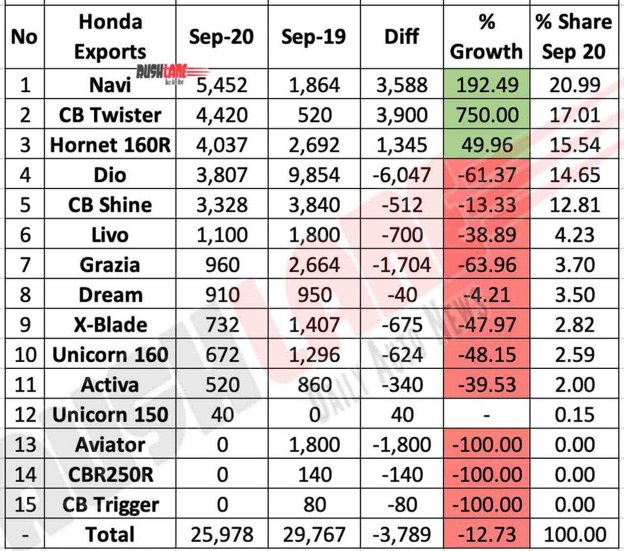 Honda Two Wheelers Exports Sep 2020