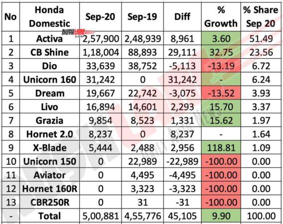 Honda Two Wheelers Domestic Sales Sep 2020
