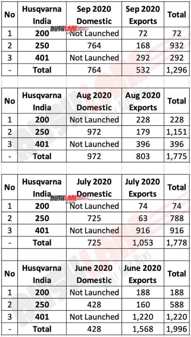Husqvarna Sales and Exports Sep 2020