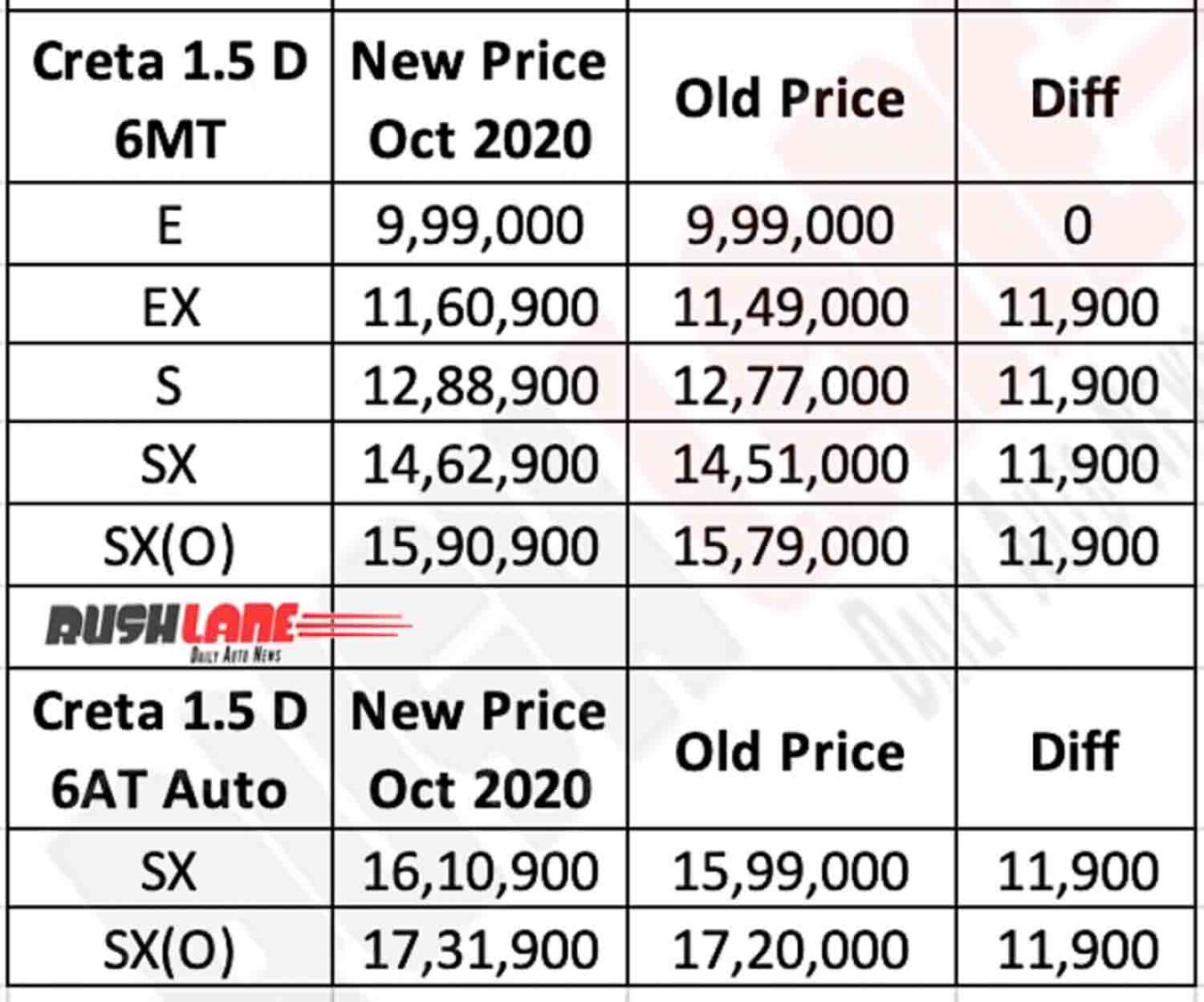 2020 Hyundai Creta Diesel Prices - Oct 2020
