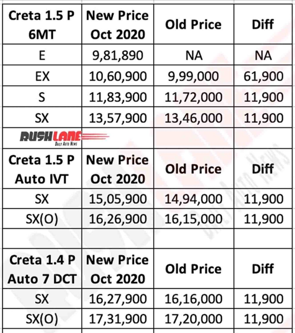 2020 Hyundai Creta Petrol Prices - Oct 2020