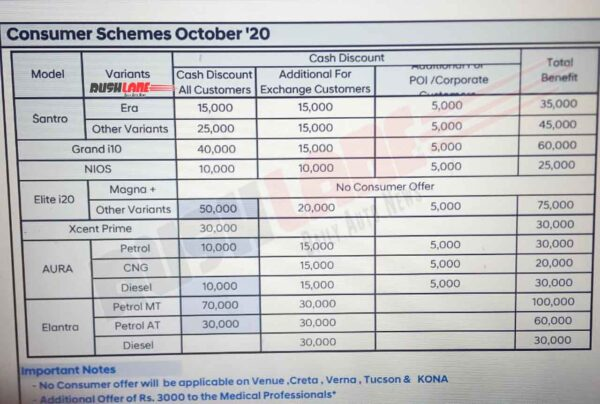 Hyundai Discounts Oct 2020