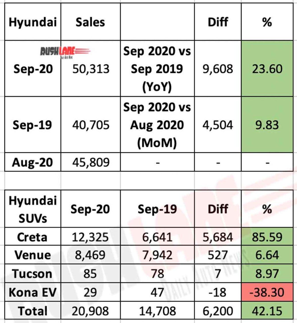 Hyundai India Sales Sep 2020