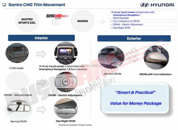Hyundai Santro Executive Edition