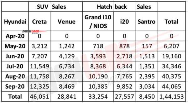 Hyundai SUV vs Hatchback Sales