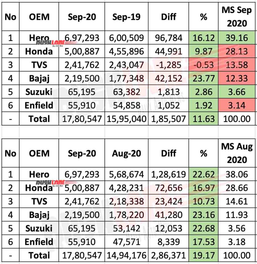 Two Wheeler Sales Sep 2020