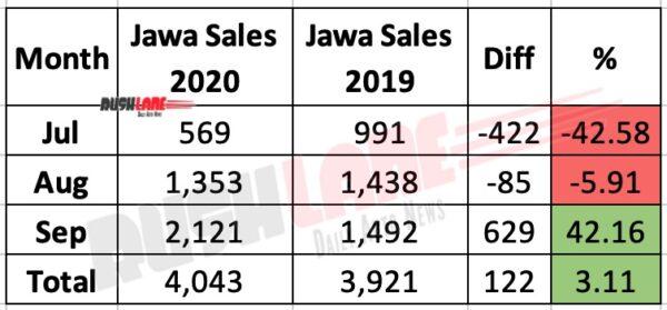 Jawa Sales Q3 2020