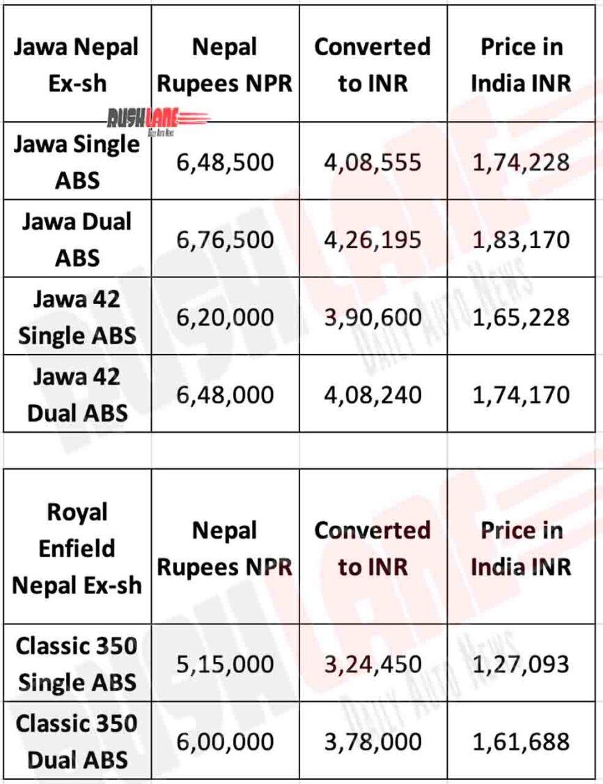 Jawa vs Royal Enfield Prices in Nepal