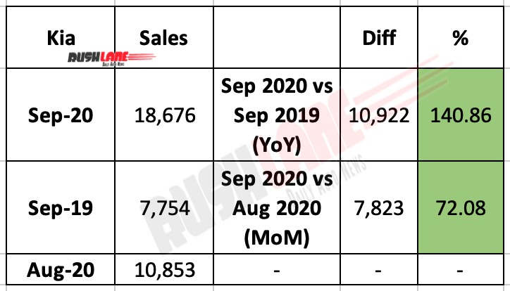 Kia India Sales Sep 2020