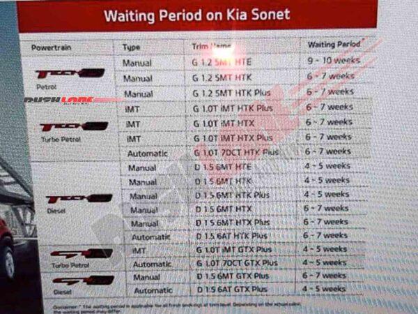 Kia Sonet Waiting Period