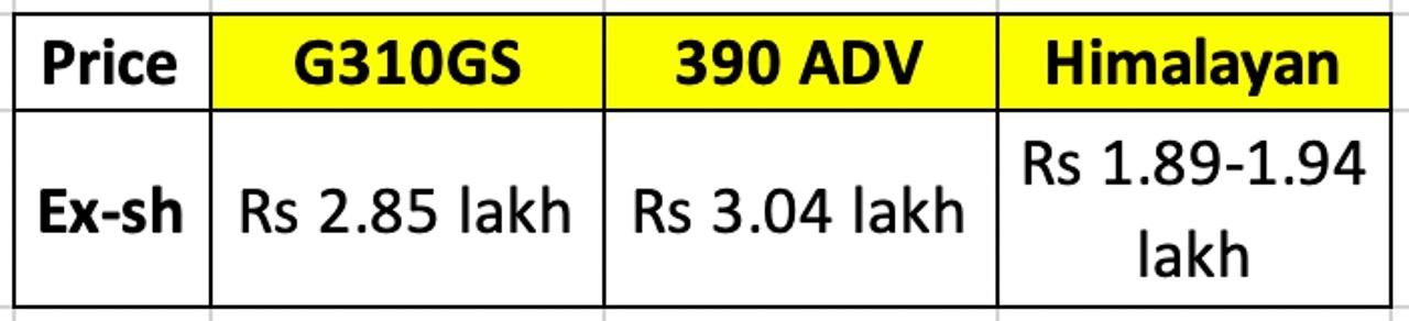 BMW G 310 GS Price vs Rivals