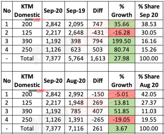 KTM India Domestic Sales Sep 2020
