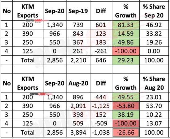 KTM India Exports Sep 2020