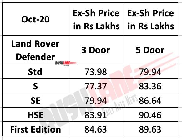Land Rover Defender India Price List