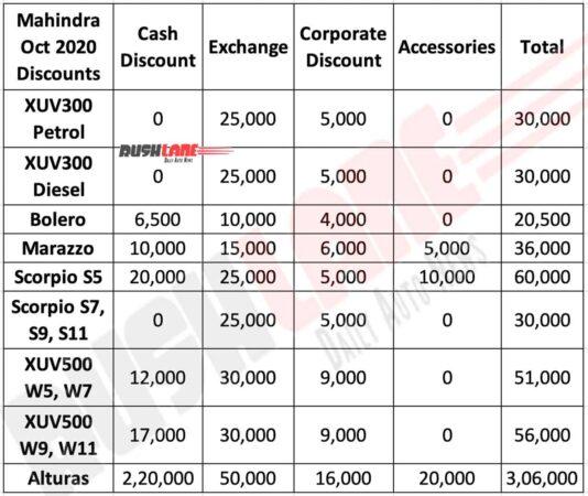 Mahindra Oct 2020 Discounts