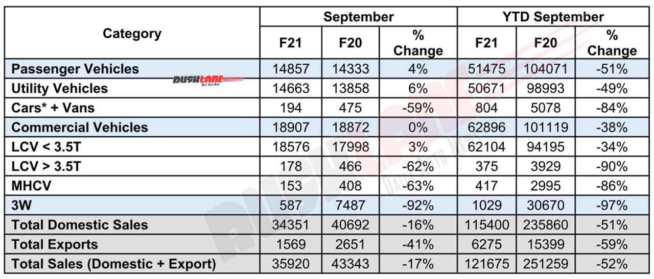 Mahindra Automotive Sales Sep 2020