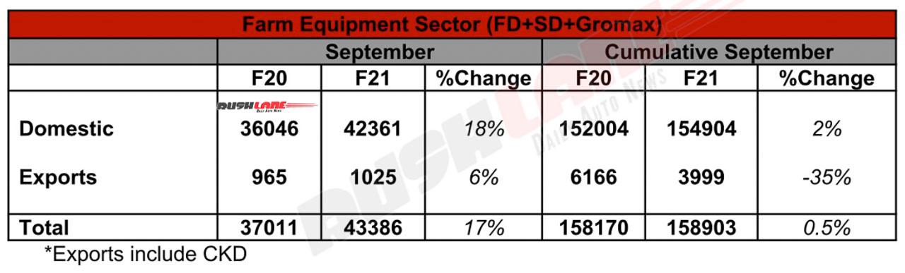 Mahindra Farm Sector Sales - Sep 2020
