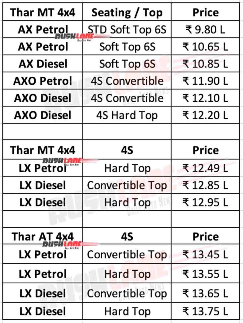 Mahindra Thar Prices