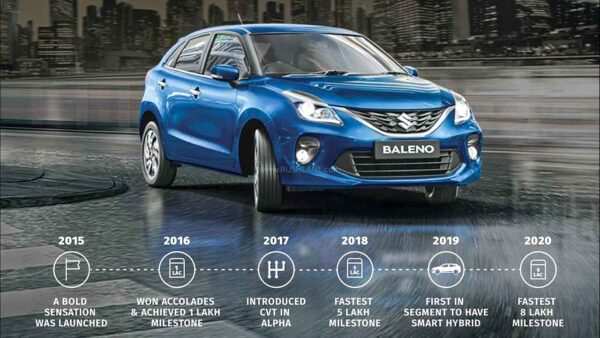 Marti Baleno Sales Journey