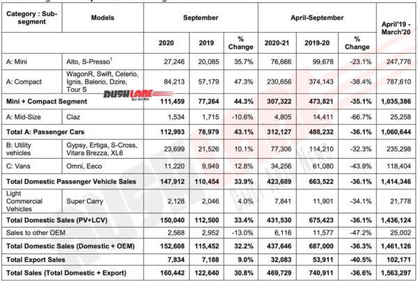 Maruti Suzuki India Sep 2020 Sales