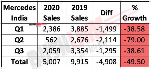 Mercedes Benz India Sales Q3 2020