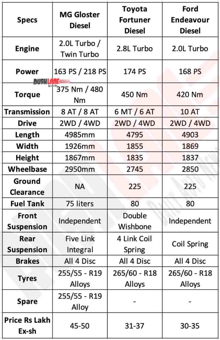 MG Gloster vs Toyota Fortuner vs Ford Endeavour - Specs