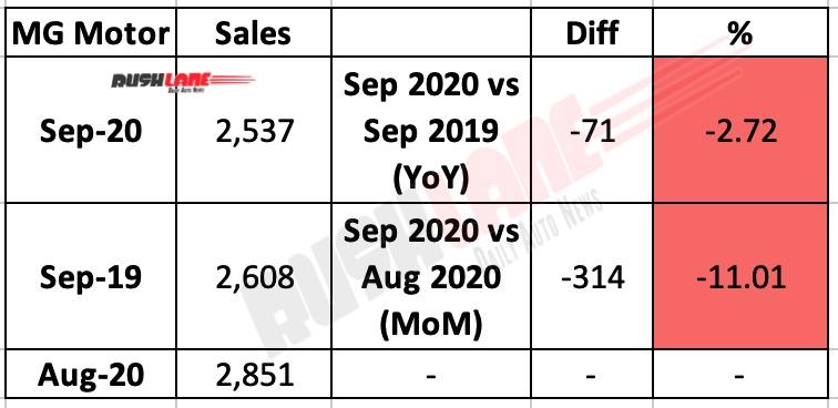 MG Motor Sep 2020 Sales