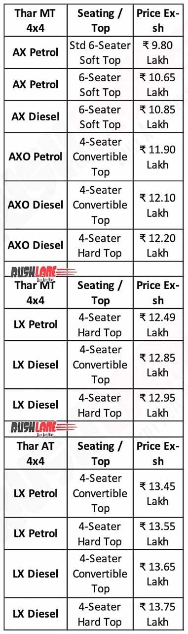 New Mahindra Thar Prices