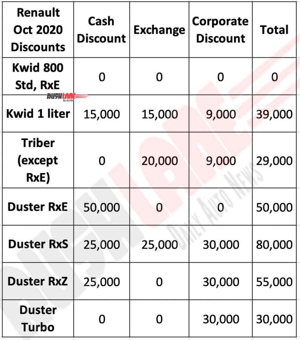 Renault India discounts Oct 2020