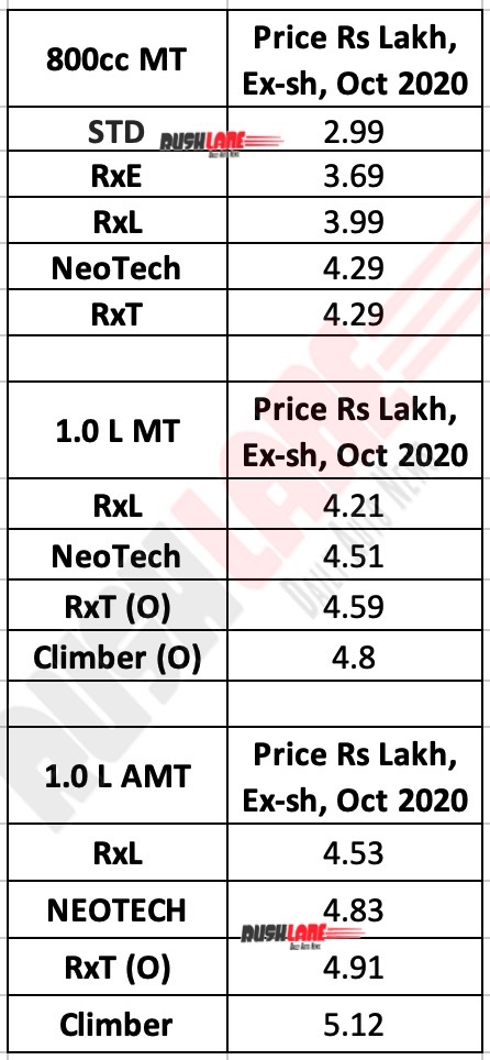 Renault Kwid Price List - Oct 2020