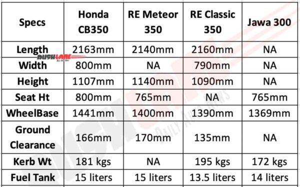 Honda CB350 vs Rivals - Dimensions