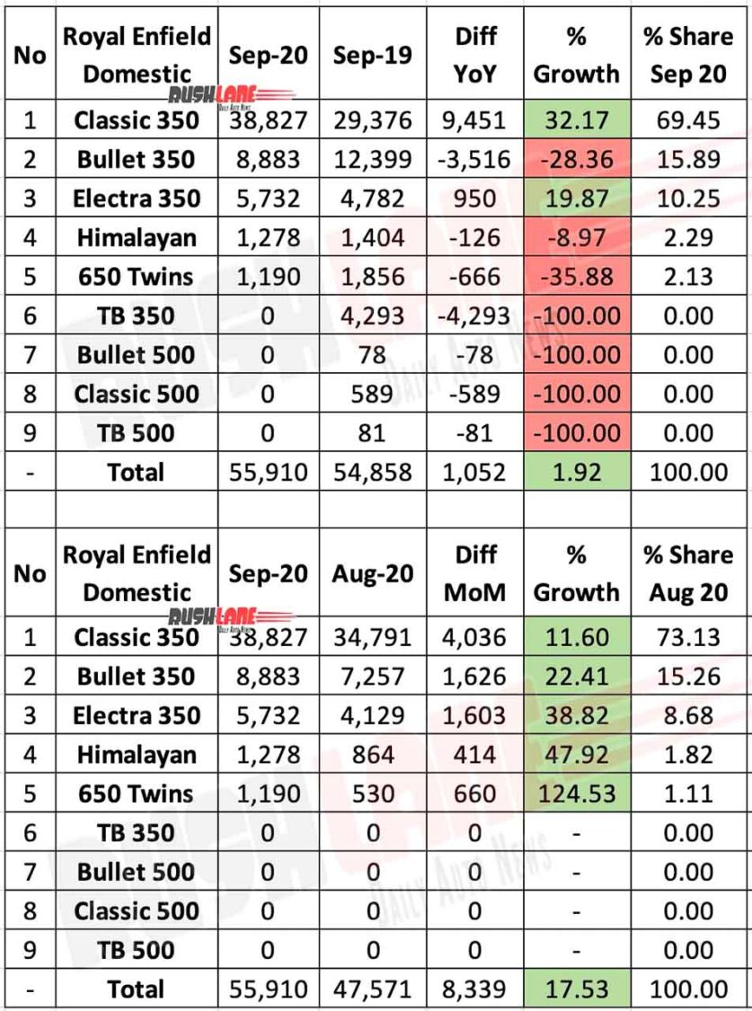 Royal Enfield Sep 2020 Domestic Sales