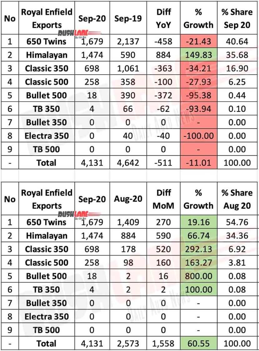 Royal Enfield Sep 2020 Exports