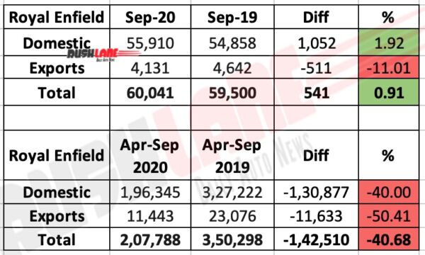 Royal Enfield Sales Sep 2020