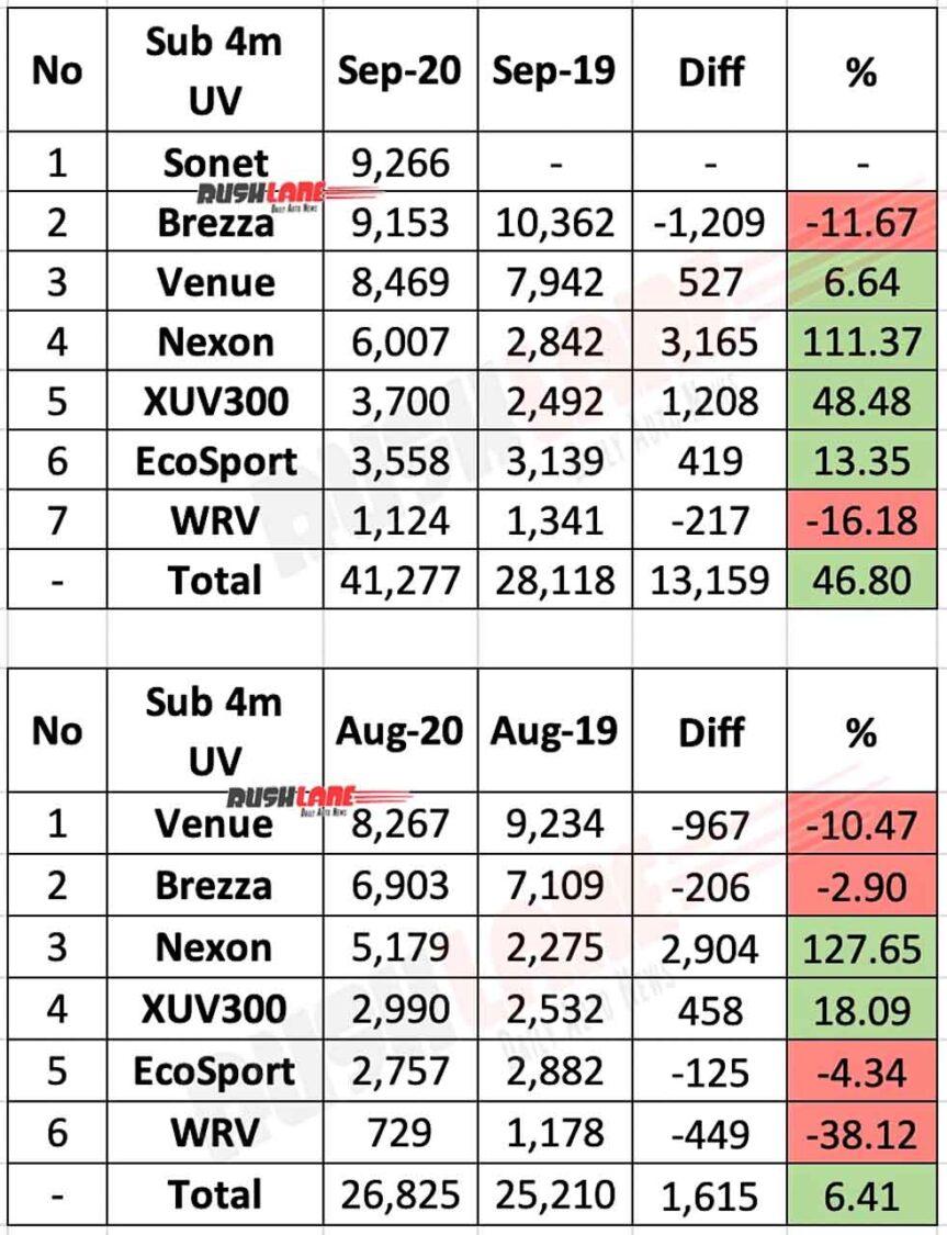 Sub 4m UV Sales Sep 2020