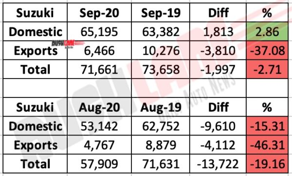Suzuki Two Wheeler Sales Sep 2020