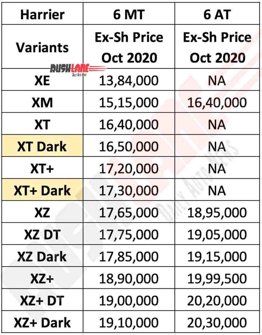 Tata Harrier Price List Oct 2020
