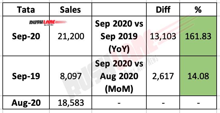 Tata Motors Sep 2020 Sales
