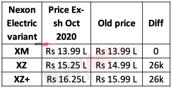Tata Nexon EV New Prices Oct 2020
