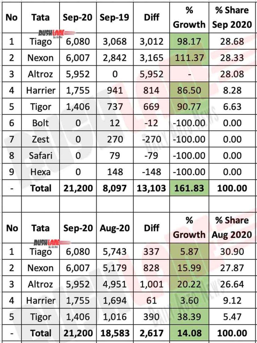 Tata Car Sales Break Up Sep 2020