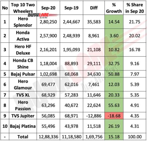 Top 10 Two Wheelers sold in Sep 2020