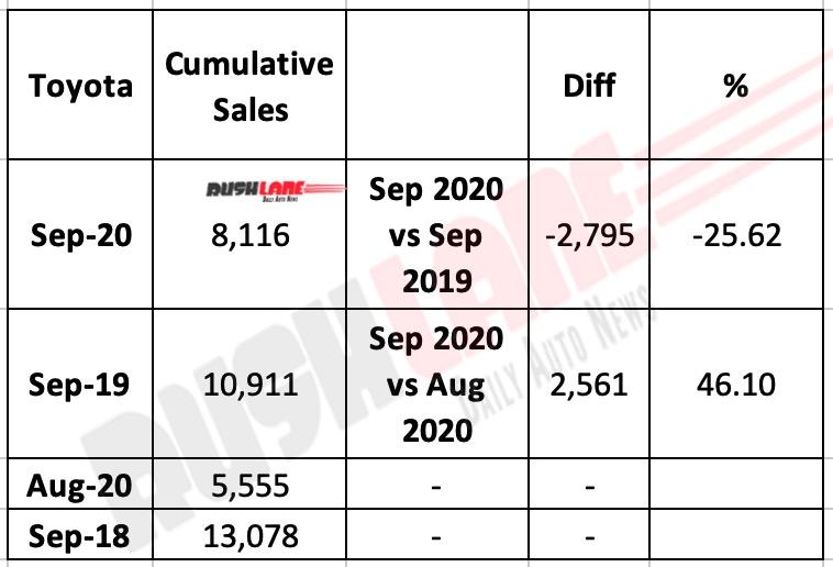 Toyota India Sep 2020 Sales