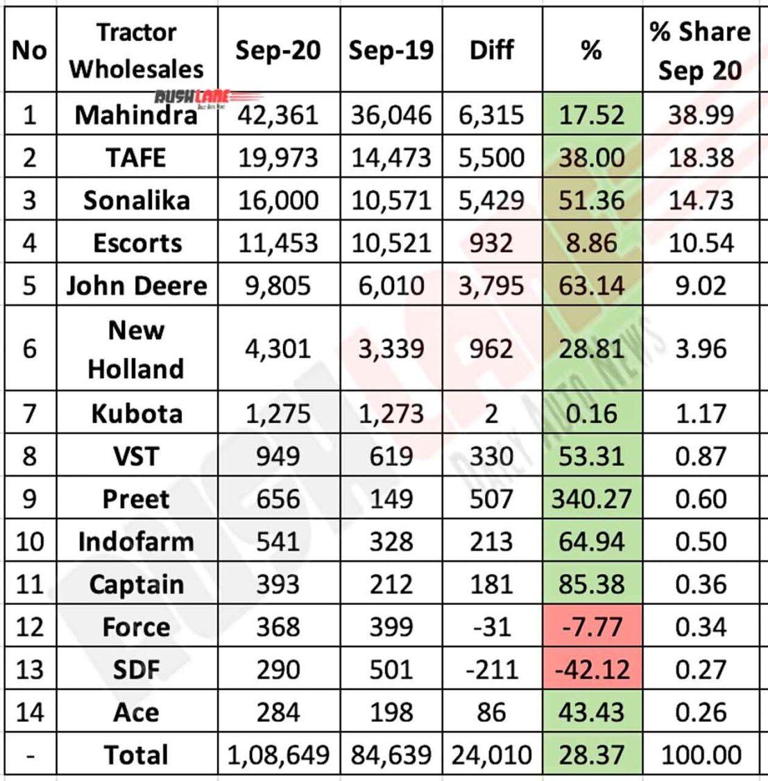 Tractor Sales Sep 2020