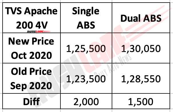 TVS Apache 200 Price Hike
