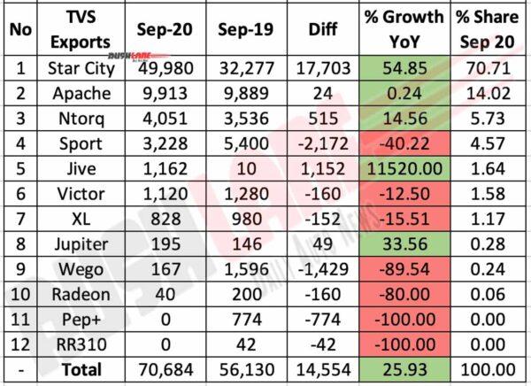 TVS Exports Break Up Sep 2020